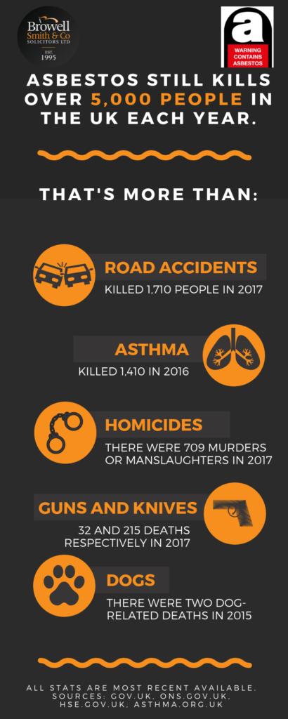 asbestos stats